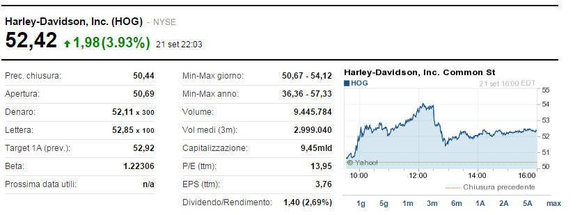 Harley-Davidson rimbalza (+7%) su voci di takeover da parte di Kkr